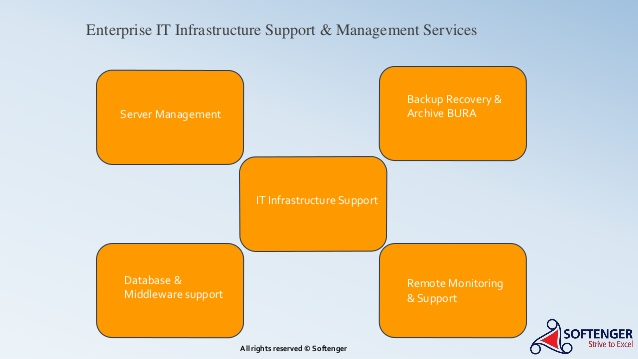 Enterprise IT Support Services